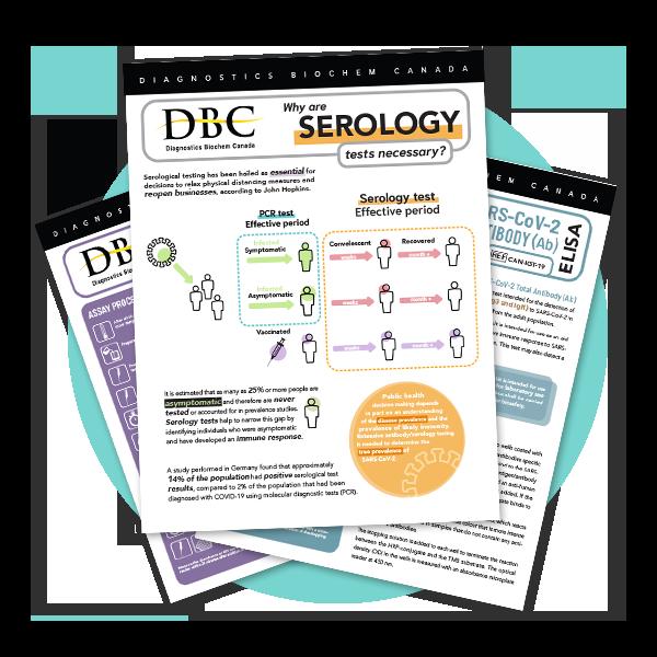 DBC serology kits, Anti-SARS-CoV-2 ELISA kits